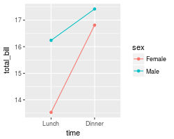 Bar and line graphs (ggplot2)