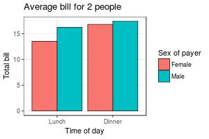 Bar and line graphs (ggplot2)