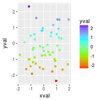 Colors (ggplot2)