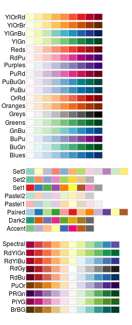 Colors Ggplot2