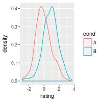 Plotting distributions (ggplot2)