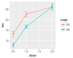 Plotting means and error bars (ggplot2)